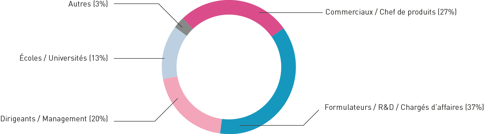 cosmetagora-graph